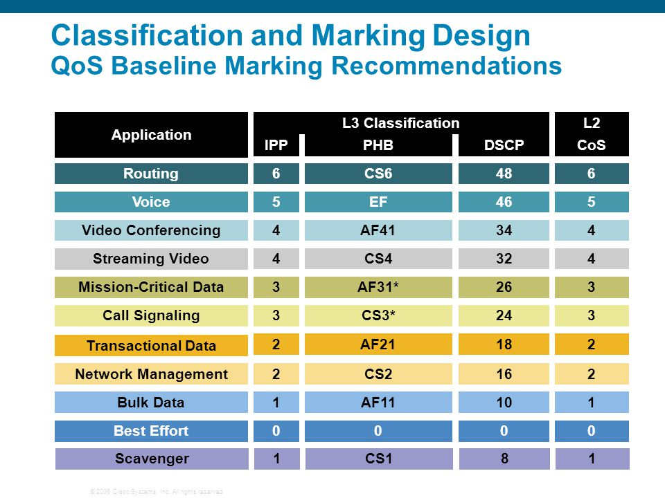 © 2006 Cisco Systems, Inc. All rights reserved. Classification and Marking Design QoS Baseline Marking Recommendations Application L3 Classification D