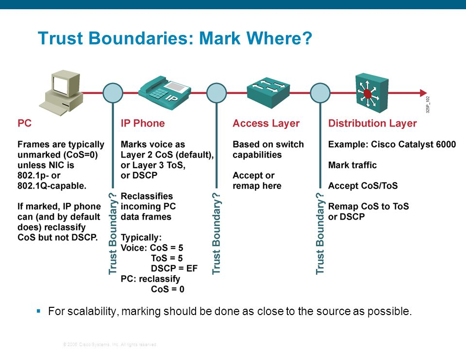 © 2006 Cisco Systems, Inc. All rights reserved. Trust Boundaries: Mark Where?  For scalability, marking should be done as close to the source as poss