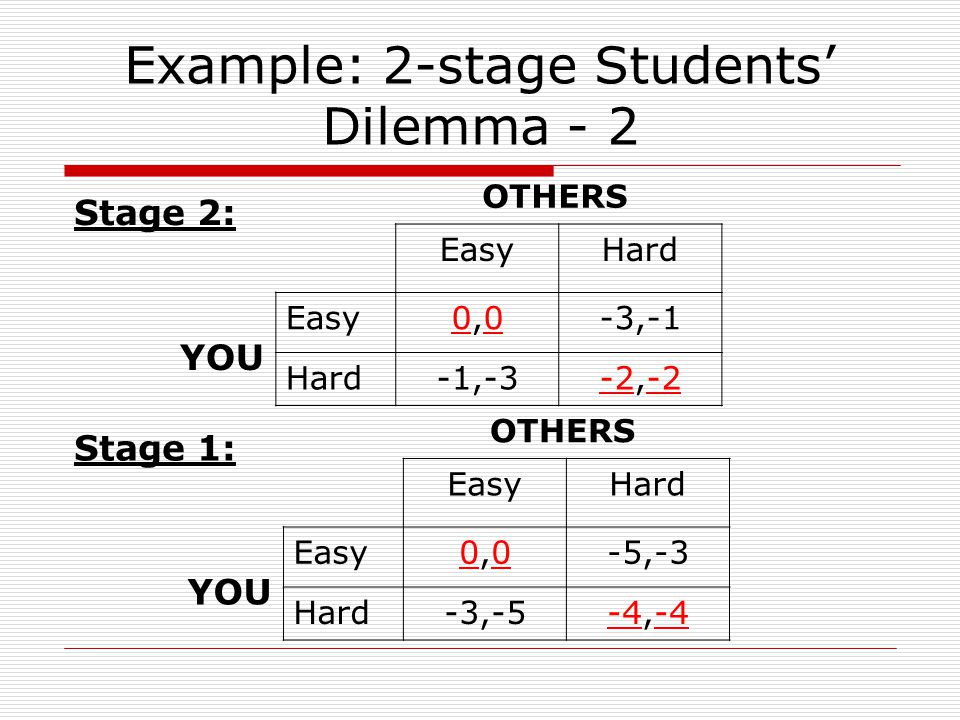 Example: 2-stage Students' Dilemma - 2 EasyHard Easy0,00,0-3,-1 Hard-1,-3-2,-2 YOU OTHERS EasyHard Easy0,00,0-5,-3 Hard-3,-5-4,-4 YOU OTHERS Stage 2: Stage 1:
