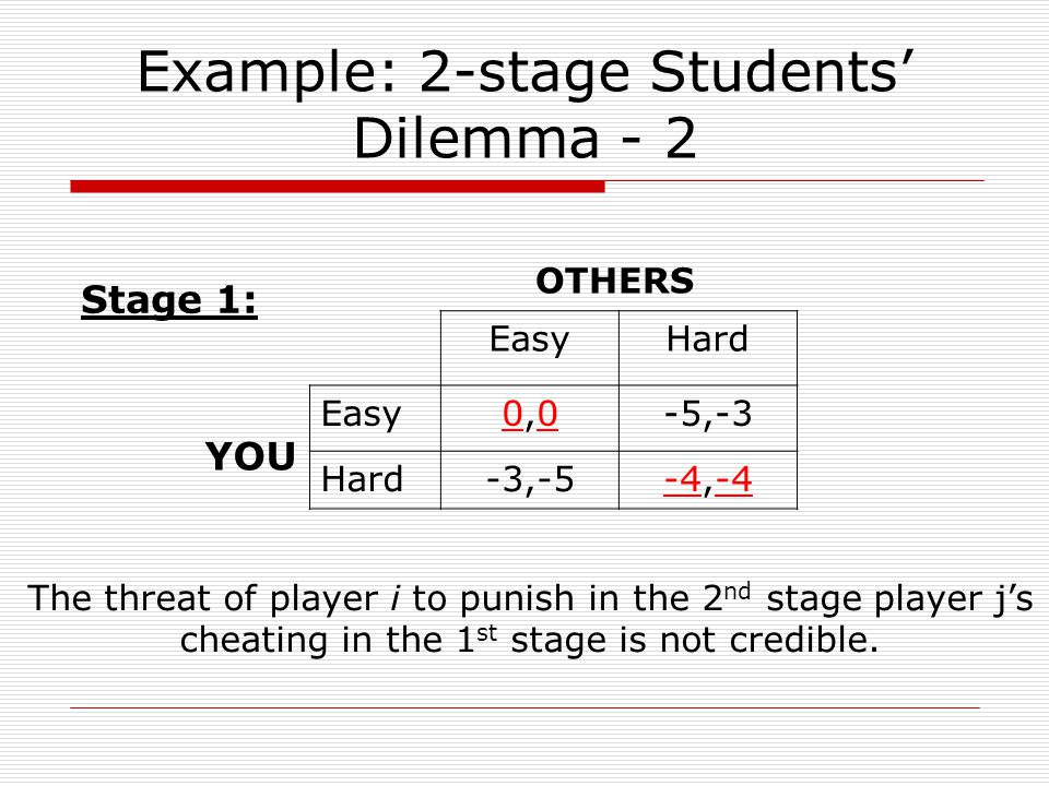 Example: 2-stage Students' Dilemma - 2 EasyHard Easy0,00,0-5,-3 Hard-3,-5-4,-4 YOU OTHERS Stage 1: The threat of player i to punish in the 2 nd stage player j's cheating in the 1 st stage is not credible.