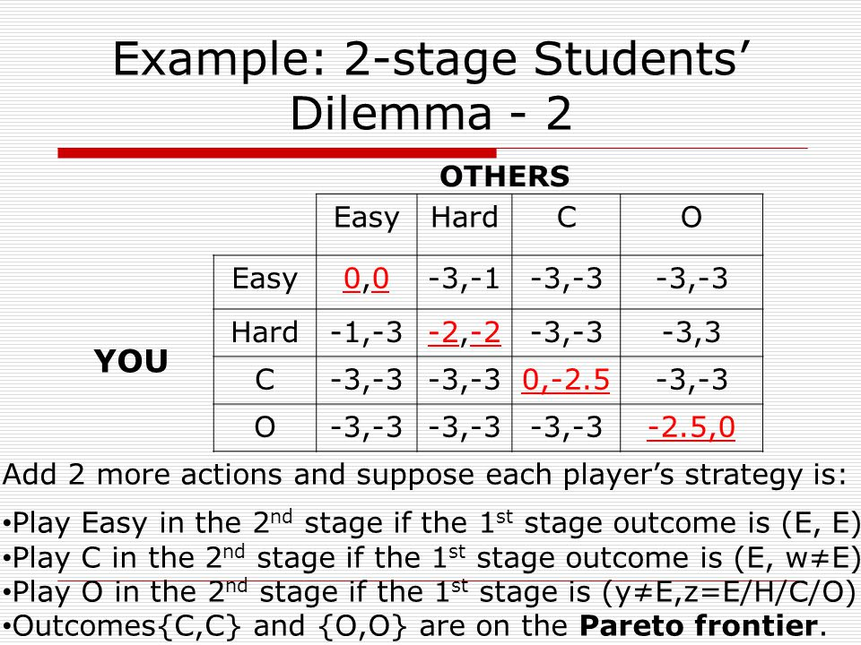 Example: 2-stage Students' Dilemma - 2 EasyHardCO Easy0,00,0-3,-1-3,-3 Hard-1,-3-2,-2-3,-3-3,3 C-3,-3 0,-2.5-3,-3 O -2.5,0 YOU OTHERS Add 2 more actions and suppose each player's strategy is: Play Easy in the 2 nd stage if the 1 st stage outcome is (E, E) Play C in the 2 nd stage if the 1 st stage outcome is (E, w≠E) Play O in the 2 nd stage if the 1 st stage is (y≠E,z=E/H/C/O) Outcomes{C,C} and {O,O} are on the Pareto frontier.