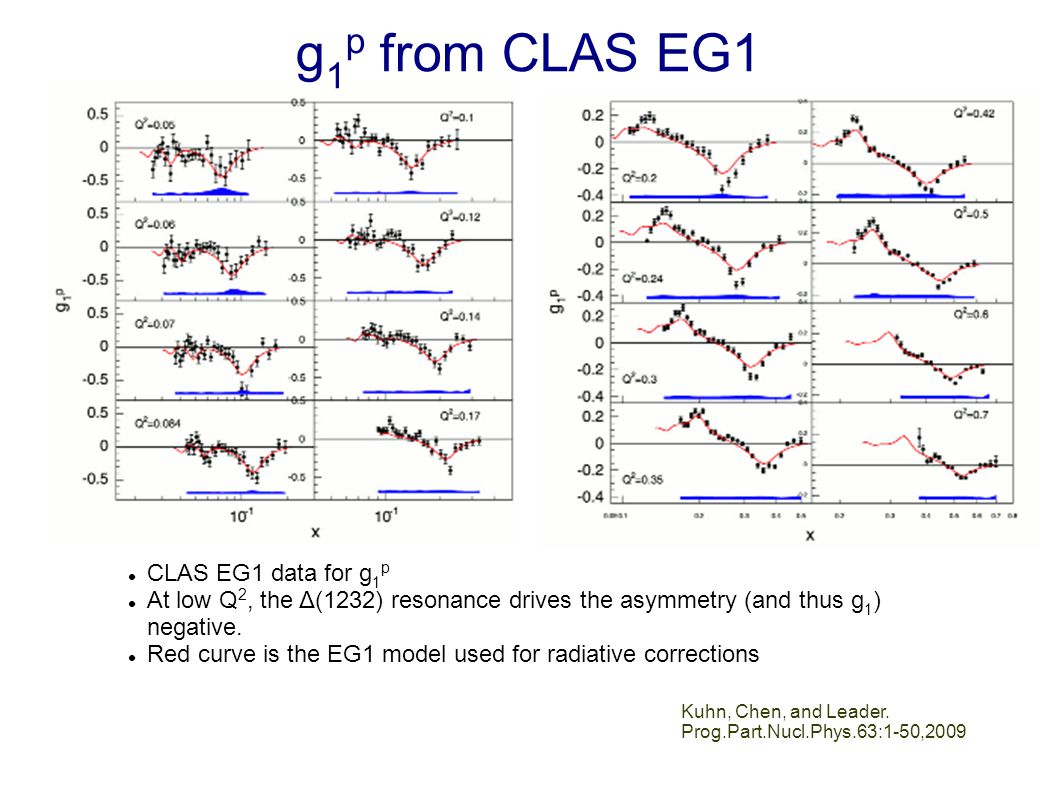 Kuhn, Chen, and Leader. Prog.Part.Nucl.Phys.63:1-50,2009 CLAS EG1 data for g 1 p At low Q 2, the Δ(1232) resonance drives the asymmetry (and thus g 1