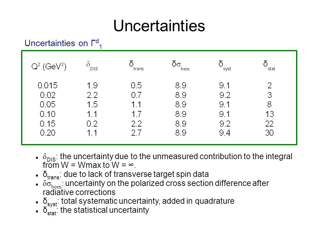 Uncertainties Uncertainties on Γ d 1 δ DIS : the uncertainty due to the unmeasured contribution to the integral from W = Wmax to W = ∞.