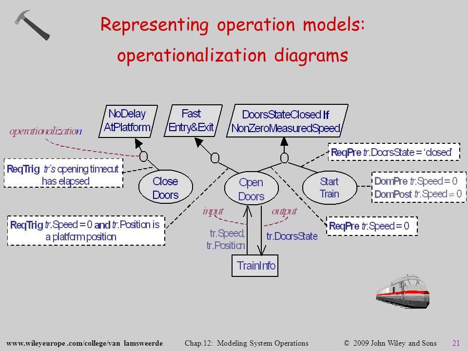 www.wileyeurope.com/college/van lamsweerde Chap.12: Modeling System Operations © 2009 John Wiley and Sons 21 Representing operation models: operationalization diagrams