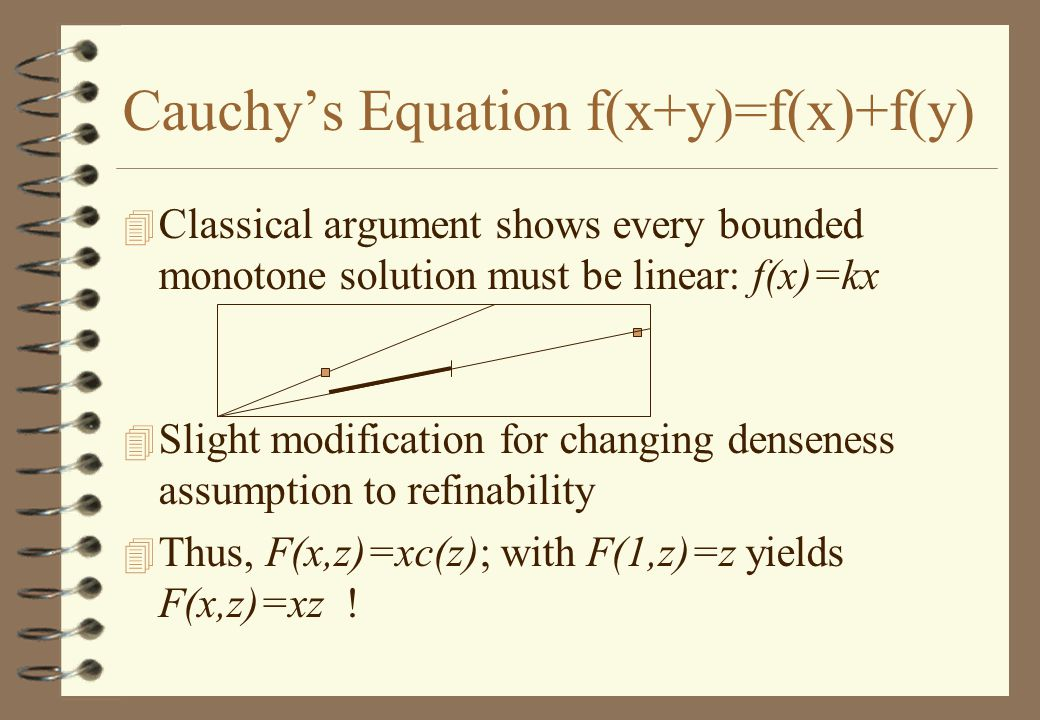 Cauchy's Equation f(x+y)=f(x)+f(y) 4 Classical argument shows every bounded monotone solution must be linear: f(x)=kx 4 Slight modification for changing denseness assumption to refinability 4 Thus, F(x,z)=xc(z); with F(1,z)=z yields F(x,z)=xz !