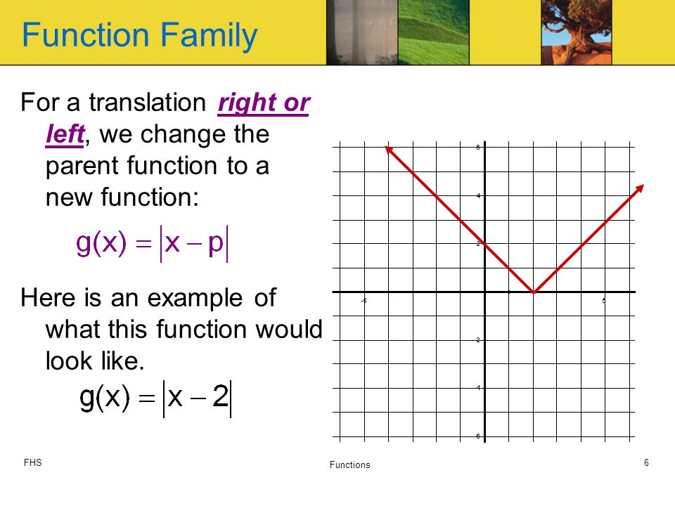 FHS Functions 6 For a translation right or left, we change the parent function to a new function: Here is an example of what this function would look like.
