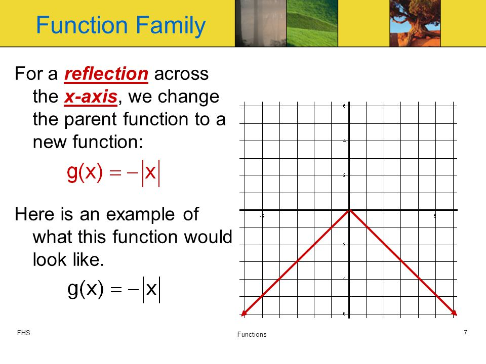 FHS Functions 7 For a reflection across the x-axis, we change the parent function to a new function: Here is an example of what this function would look like.