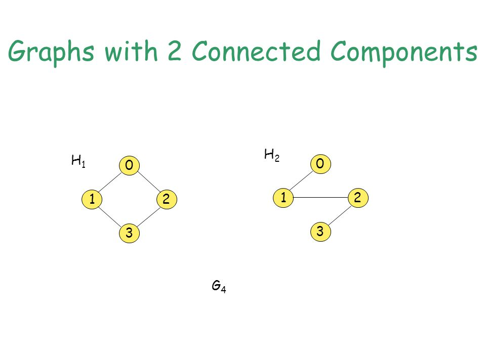 Graphs with 2 Connected Components 0 3 12 0 3 12 G4G4 H1H1 H2H2