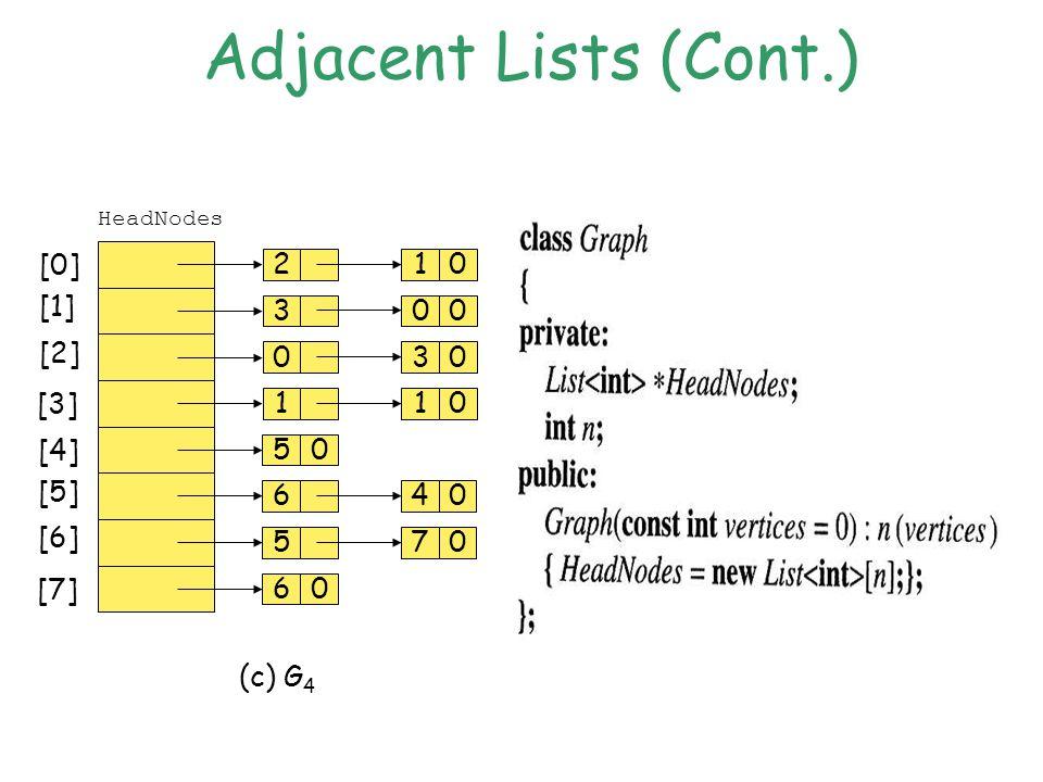 Adjacent Lists (Cont.) 2 3 0 1 10 00 30 10 [0] [1] [2] [3] HeadNodes (c) G 4 50 6 5 60 40 70 [4] [5] [6] [7]