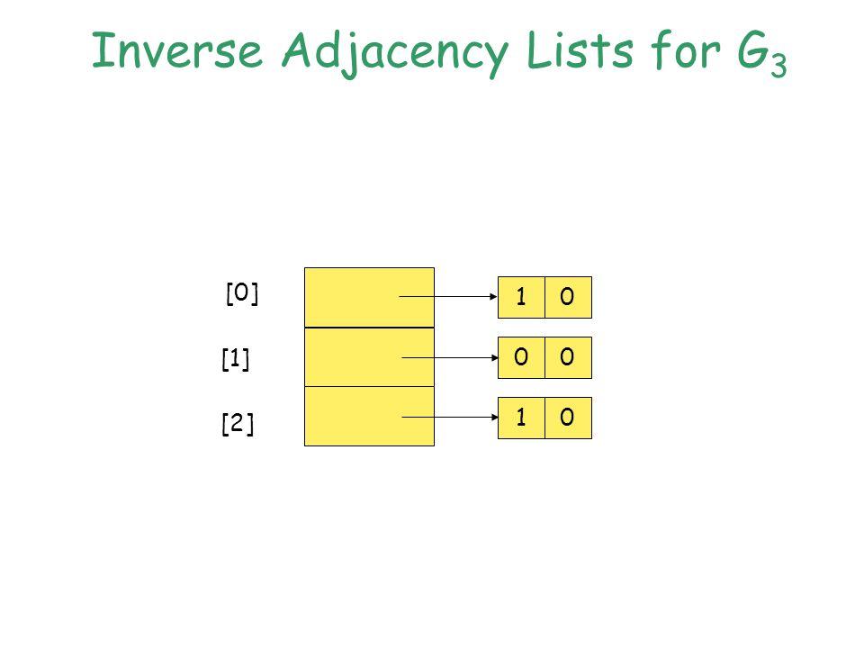 Inverse Adjacency Lists for G 3 10 00 10 [0] [1] [2]