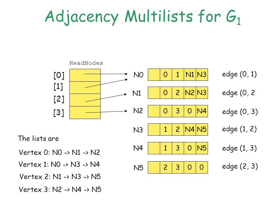 Adjacency Multilists for G 1 [0] [1] [2] [3] 01N1N3 02N2N3 030N4 12 N5 130 2300 N0 N1 N2 N3 N4 N5 HeadNodes edge (0, 1) edge (0, 2 edge (0, 3) edge (1, 2) edge (1, 3) edge (2, 3) The lists are Vertex 0: N0 -> N1 -> N2 Vertex 1: N0 -> N3 -> N4 Vertex 2: N1 -> N3 -> N5 Vertex 3: N2 -> N4 -> N5