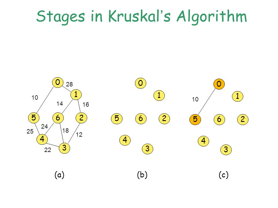 Stages in Kruskal ' s Algorithm 0 5 1 6 4 3 2 10 28 14 16 12 18 22 25 0 5 1 6 4 3 2 0 5 1 6 4 3 2 10 (a)(b)(c) 24