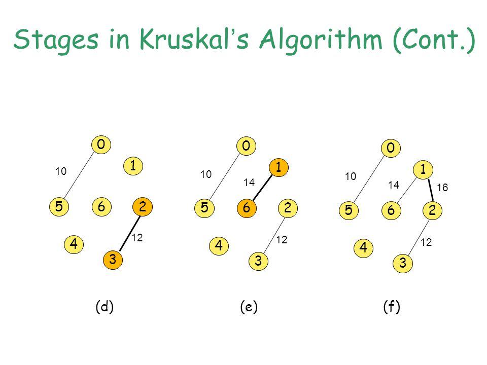 Stages in Kruskal ' s Algorithm (Cont.) 0 5 1 6 4 3 2 10 0 5 1 6 4 3 2 (d)(e)(f) 12 10 12 14 0 5 1 6 4 3 2 10 12 14 16