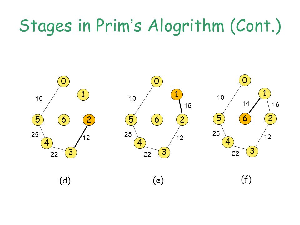 Stages in Prim ' s Alogrithm (Cont.) 0 5 1 6 4 3 2 (d) 10 25 22 12 0 5 1 6 4 3 2 (e) 10 25 22 12 16 0 5 1 6 4 3 2 (f) 10 25 22 12 16 14