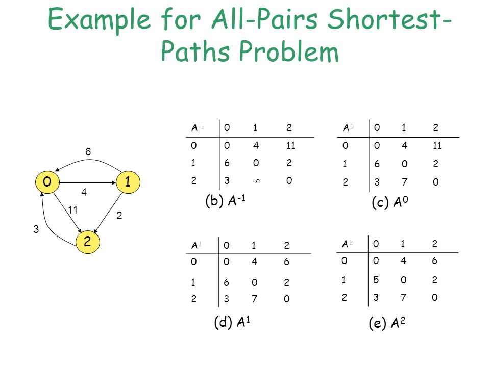 Example for All-Pairs Shortest- Paths Problem 012 00411 1602 23 ∞ 0 012 004 1602 2370 012 0046 1602 2370 2 01 6 2 4 3 012 0046 1502 2370 (b) A -1 (c) A 0 (d) A 1 (e) A 2