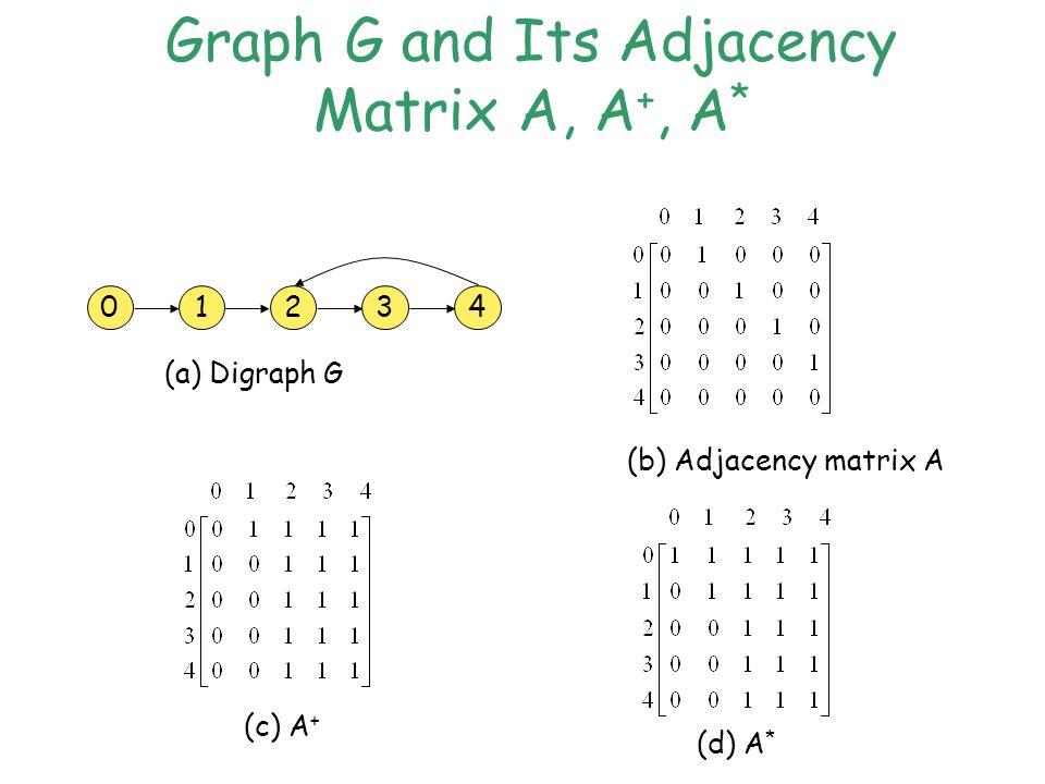 Graph G and Its Adjacency Matrix A, A +, A * 0123 4 (a) Digraph G (b) Adjacency matrix A (c) A + (d) A *