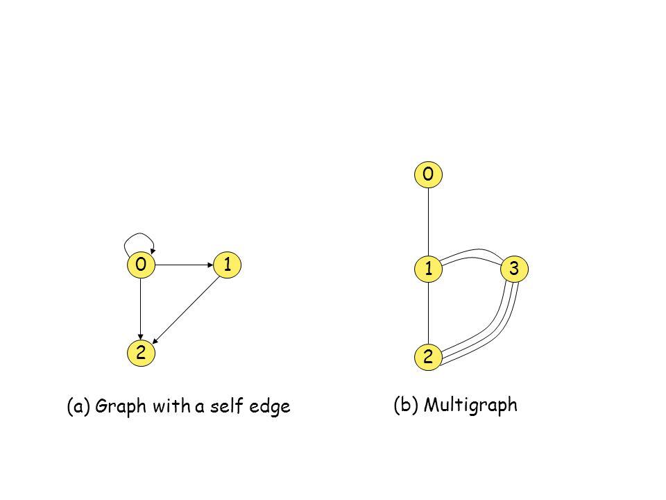 0 2 1 1 2 3 0 (a) Graph with a self edge (b) Multigraph
