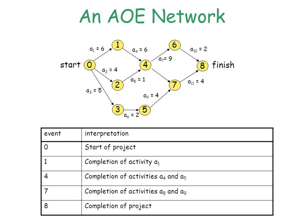 An AOE Network 1 04 2 6 8 7 3 5 start finish a 1 = 6 a 4 = 6 a 2 = 4 a 5 = 1 a 7 = 9 a 10 = 2 a 3 = 5 a 6 = 2 a 9 = 4 a 11 = 4 eventinterpretation 0Start of project 1Completion of activity a 1 4Completion of activities a 4 and a 5 7Completion of activities a 8 and a 9 8Completion of project