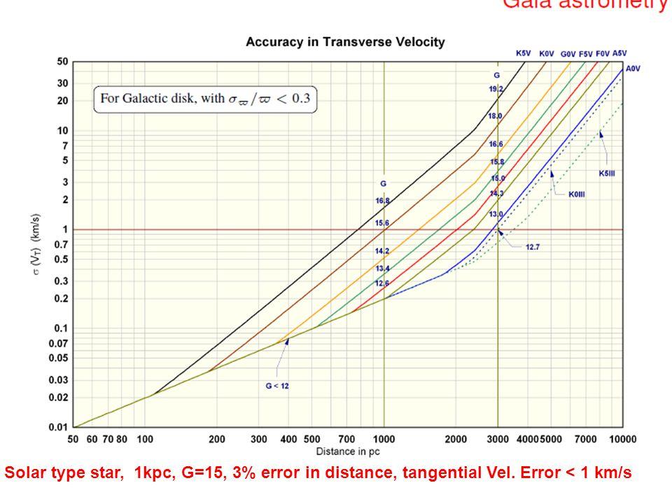 Solar type star, 1kpc, G=15, 3% error in distance, tangential Vel. Error < 1 km/s
