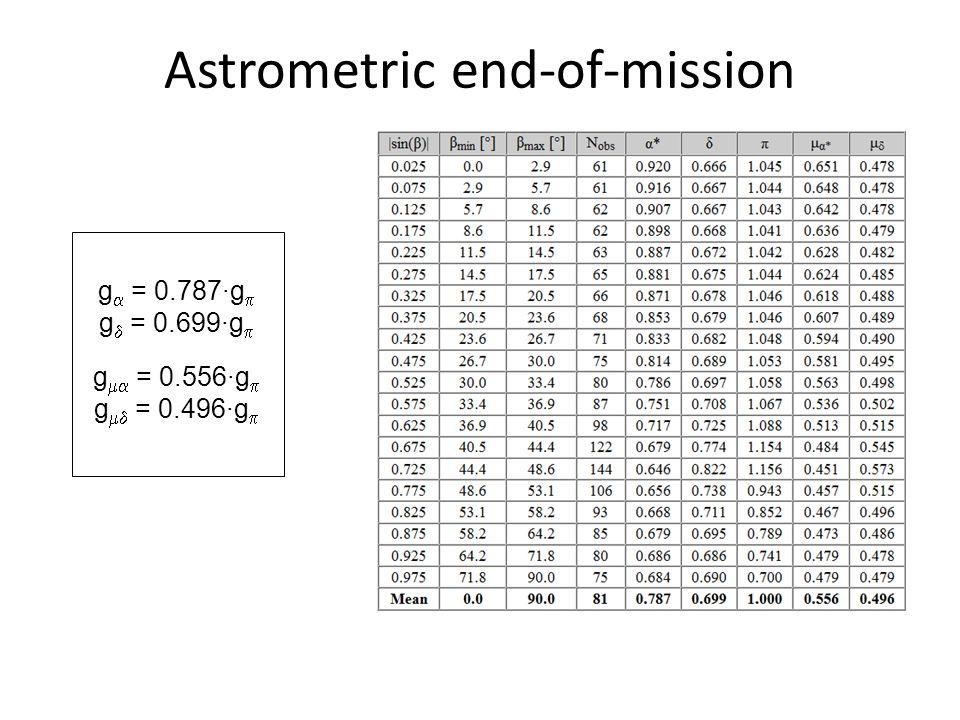 Astrometric end-of-mission g  = 0.787·g  g  = 0.699·g  g  = 0.556·g  g  = 0.496·g 