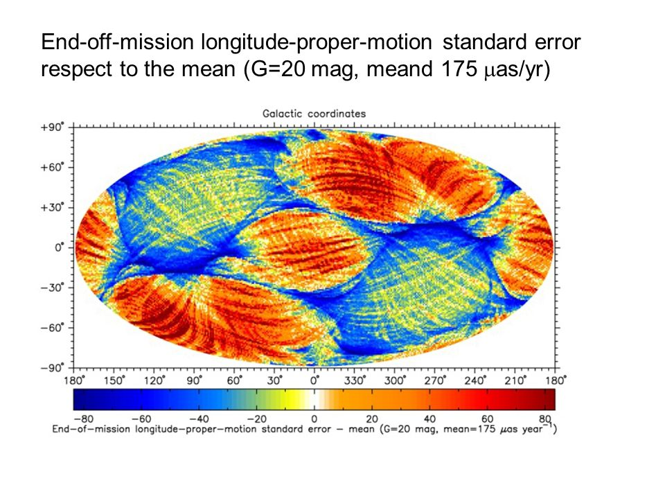 End-off-mission longitude-proper-motion standard error respect to the mean (G=20 mag, meand 175  as/yr)