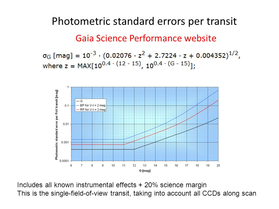 Includes all known instrumental effects + 20% science margin This is the single-field-of-view transit, taking into account all CCDs along scan Photometric standard errors per transit Gaia Science Performance website
