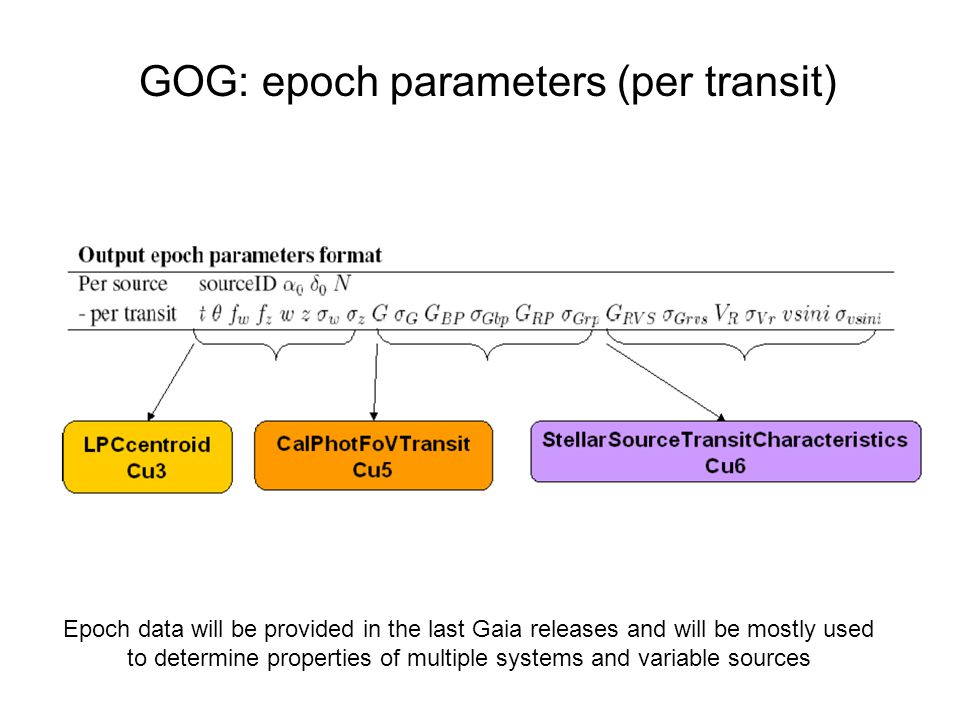 GOG: epoch parameters (per transit) Epoch data will be provided in the last Gaia releases and will be mostly used to determine properties of multiple systems and variable sources