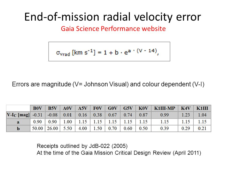 End-of-mission radial velocity error Gaia Science Performance website Errors are magnitude (V= Johnson Visual) and colour dependent (V-I) Receipts out
