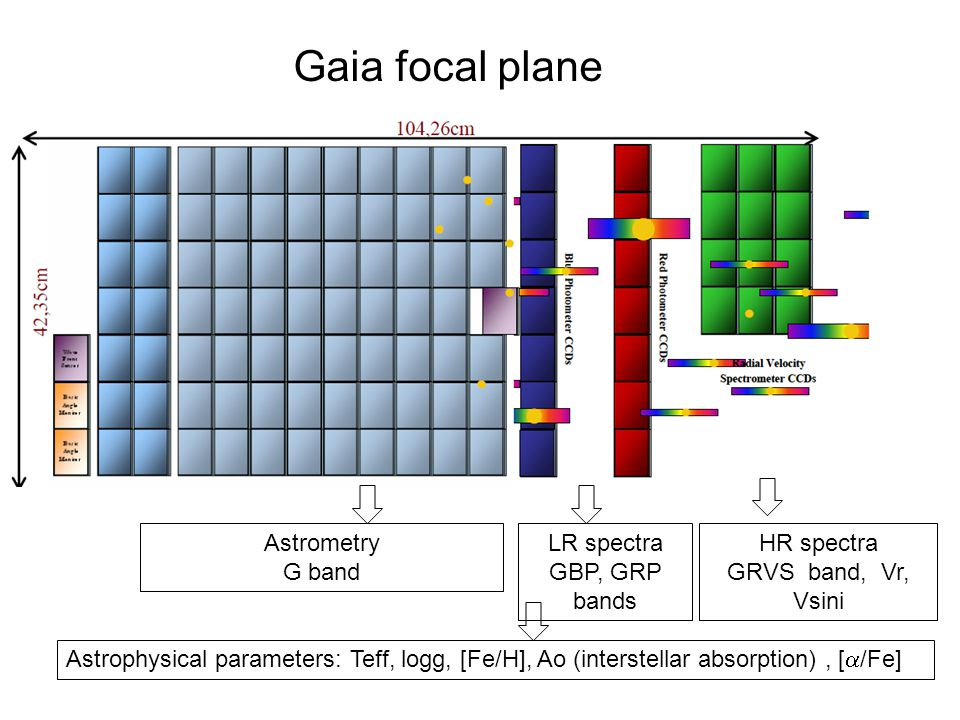 Gaia focal plane Astrometry G band LR spectra GBP, GRP bands HR spectra GRVS band, Vr, Vsini Astrophysical parameters: Teff, logg, [Fe/H], Ao (interstellar absorption), [  /Fe]