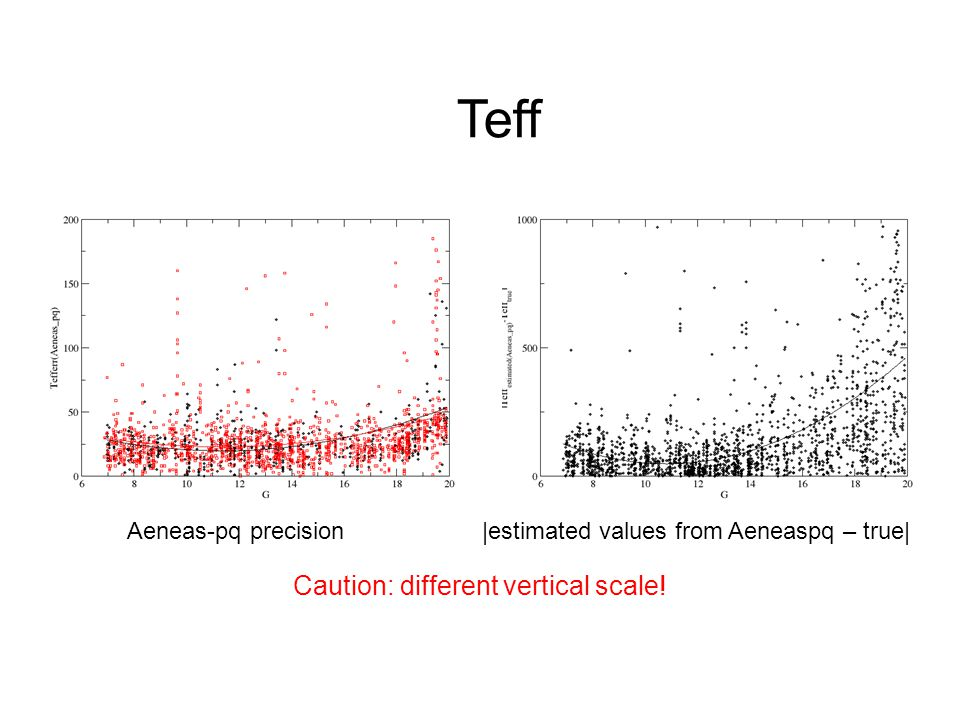 Aeneas-pq precision|estimated values from Aeneaspq – true| Teff Caution: different vertical scale!