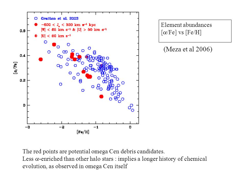 The red points are potential omega Cen debris candidates. Less  -enriched than other halo stars : implies a longer history of chemical evolution, as