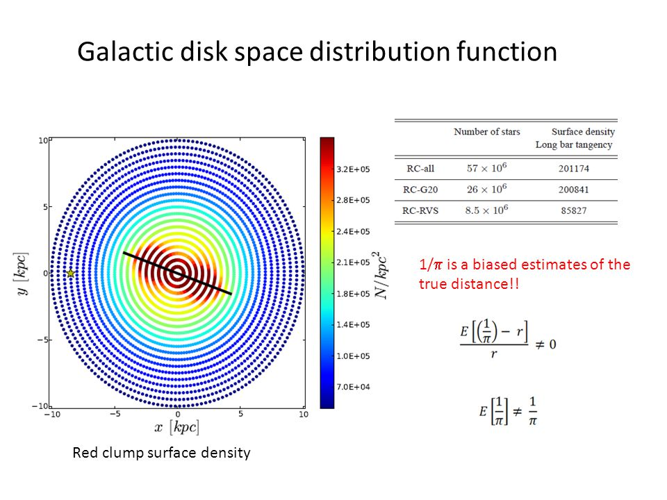 Galactic disk space distribution function Red clump surface density 1/  is a biased estimates of the true distance!!