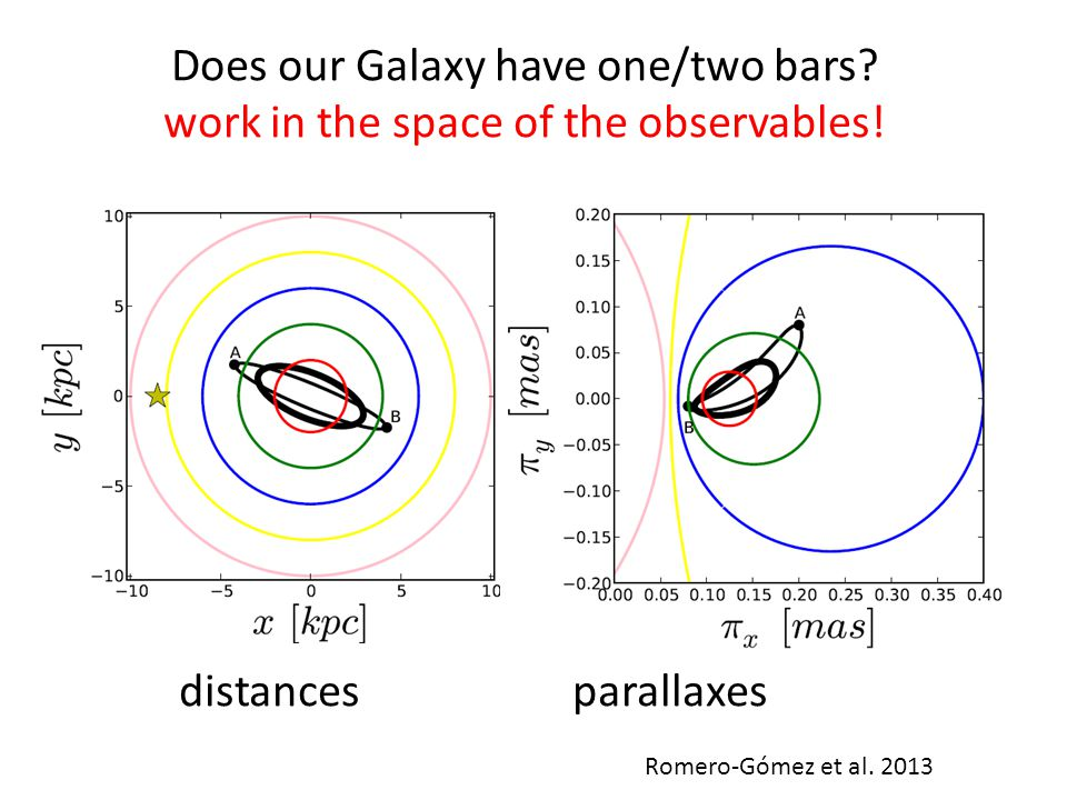 Does our Galaxy have one/two bars? work in the space of the observables! distances parallaxes Romero-Gómez et al. 2013
