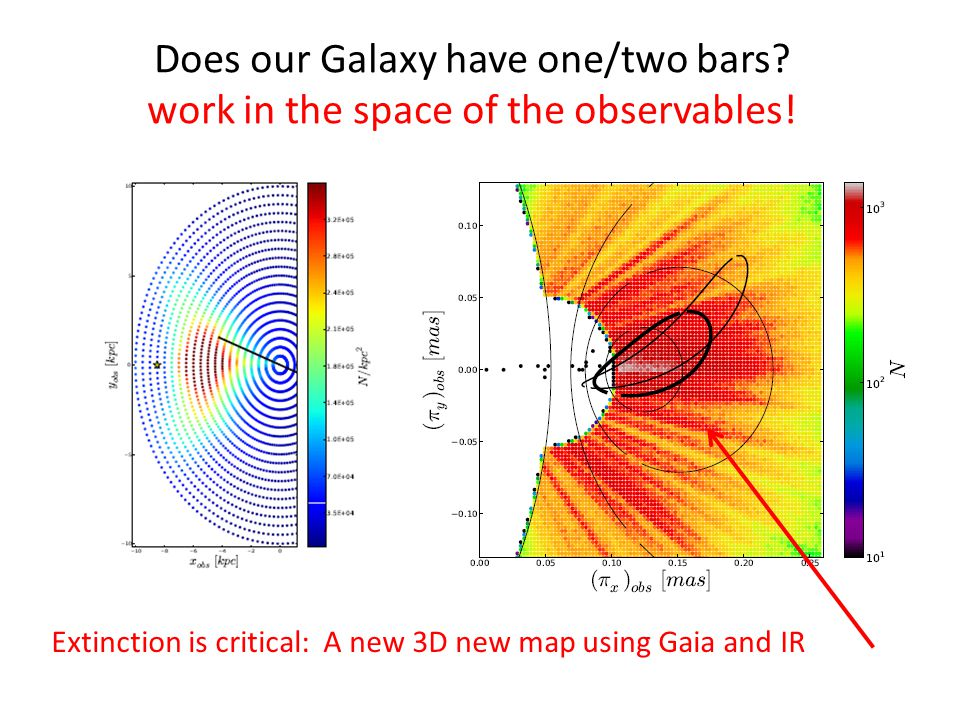 Does our Galaxy have one/two bars. work in the space of the observables.
