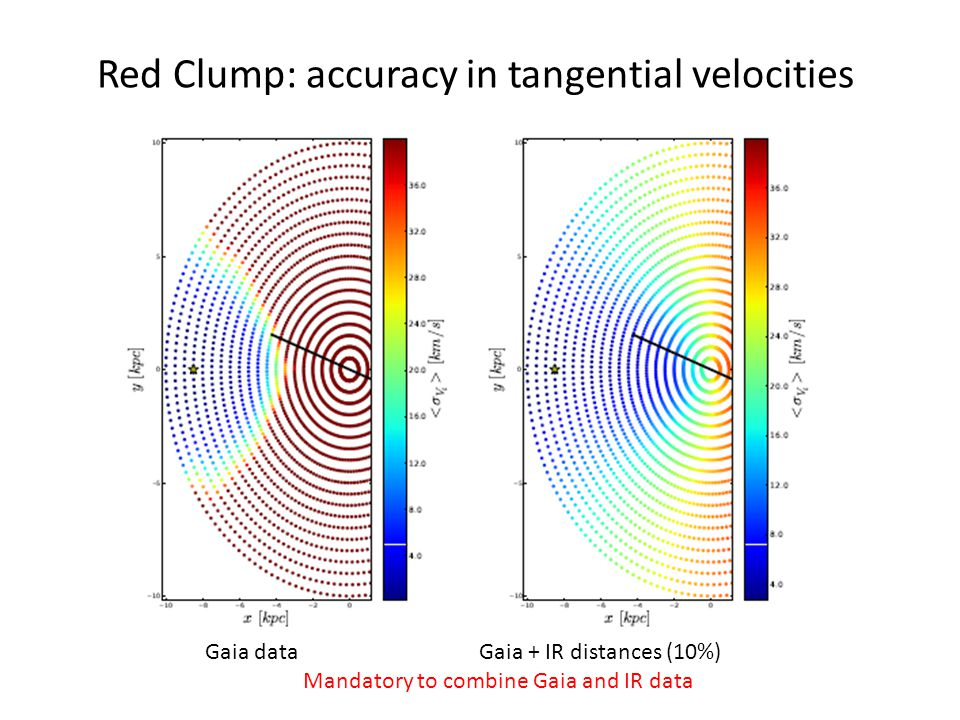 Red Clump: accuracy in tangential velocities Gaia data Gaia + IR distances (10%) Mandatory to combine Gaia and IR data