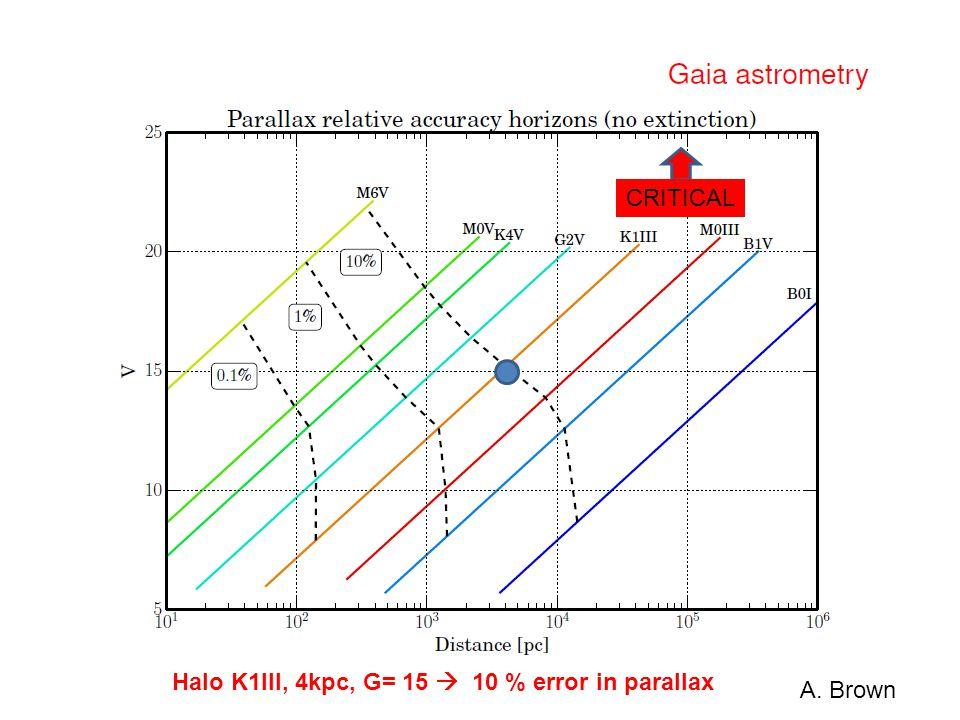 A. Brown CRITICAL Halo K1III, 4kpc, G= 15  10 % error in parallax