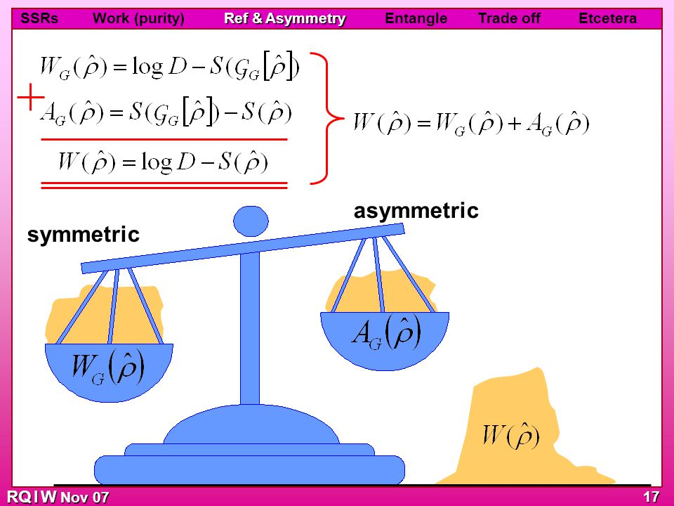 RQ I W Nov 07 Ref & Asymmetry SSRs Work (purity) Ref & Asymmetry Entangle Trade off Etcetera 17 asymmetric symmetric