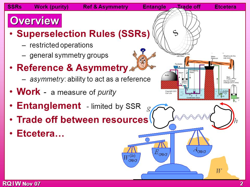 SSRs Work (purity) Ref & Asymmetry Entangle Trade off Etcetera RQ I W Nov 07 2 Superselection Rules (SSRs) –restricted operations –general symmetry gr