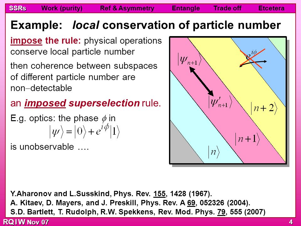 RQ I W Nov 07 SSRs SSRs Work (purity) Ref & Asymmetry Entangle Trade off Etcetera 4 impose the rule: physical operations conserve local particle numbe