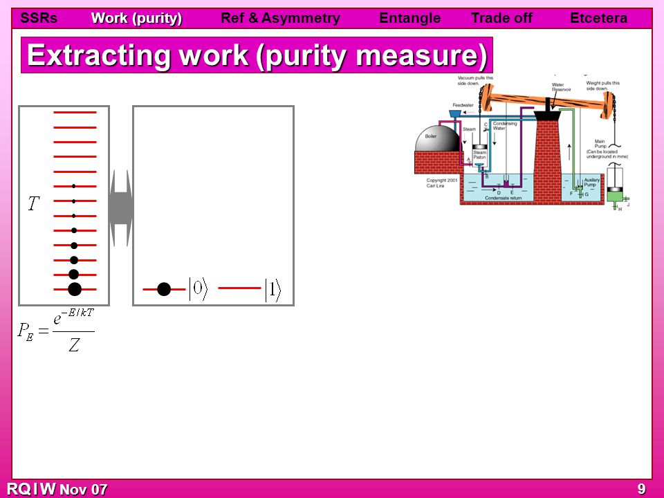 RQ I W Nov 07 Work (purity) SSRs Work (purity) Ref & Asymmetry Entangle Trade off Etcetera 9 Extracting work (purity measure)