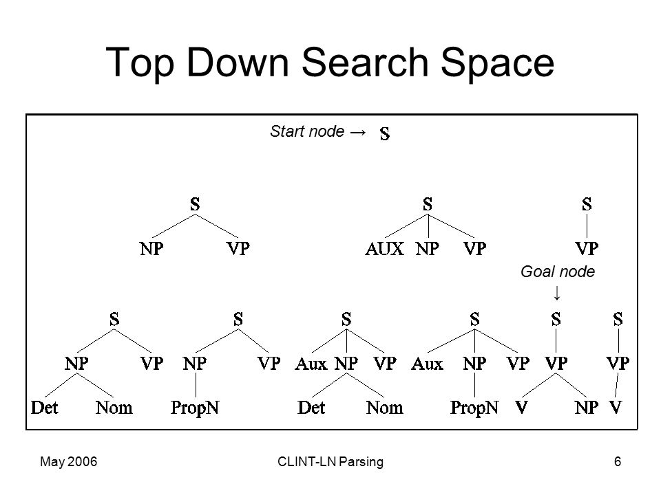 May 2006CLINT-LN Parsing6 Top Down Search Space Start node → Goal node ↓