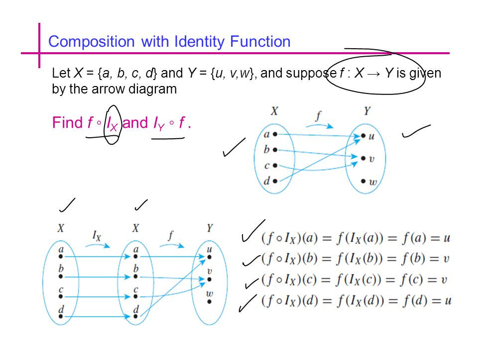 Composition with Identity Function Let X = {a, b, c, d} and Y = {u, v,w}, and suppose f : X → Y is given by the arrow diagram Find f ◦ I X and I Y ◦ f.