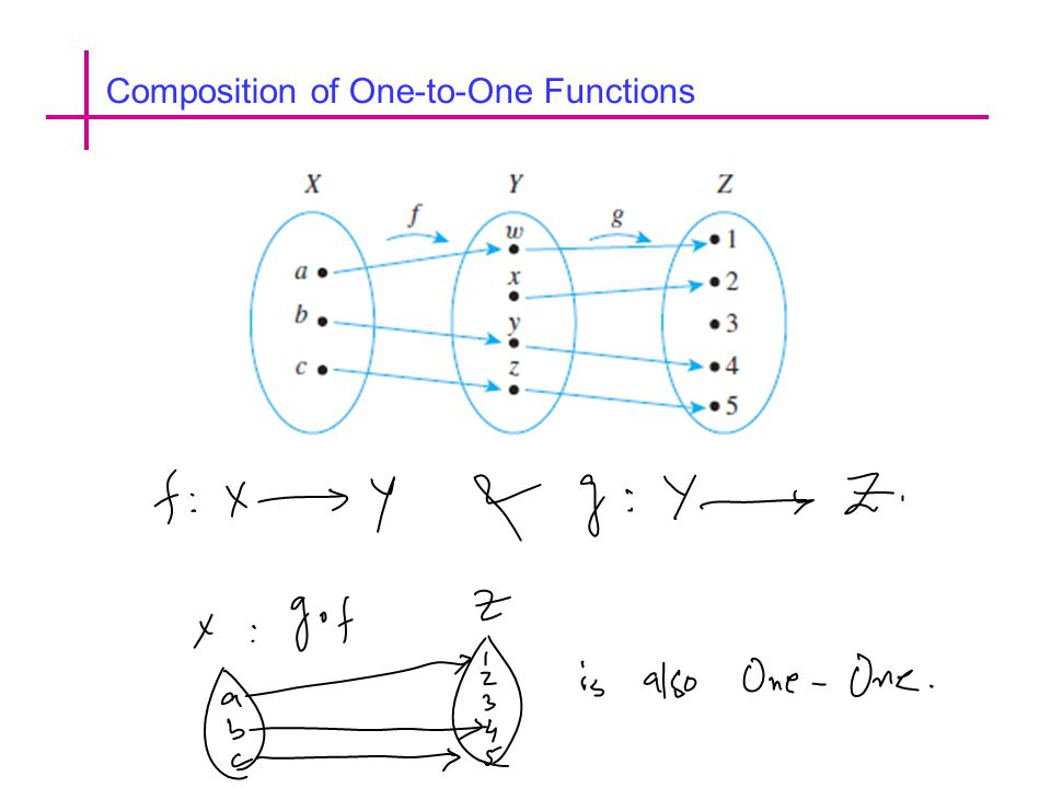 Composition of One-to-One Functions