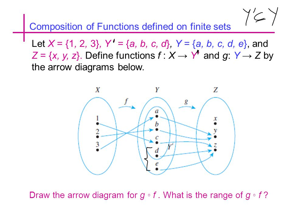 Composition of Functions defined on finite sets Let X = {1, 2, 3}, Y ' = {a, b, c, d}, Y = {a, b, c, d, e}, and Z = {x, y, z}.