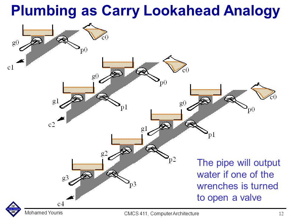 Mohamed Younis CMCS 411, Computer Architecture 12 Plumbing as Carry Lookahead Analogy The pipe will output water if one of the wrenches is turned to o
