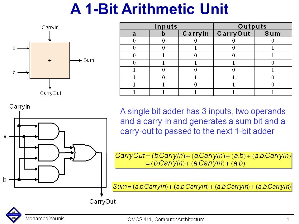 Mohamed Younis CMCS 411, Computer Architecture 4 A 1-Bit Arithmetic Unit A single bit adder has 3 inputs, two operands and a carry-in and generates a