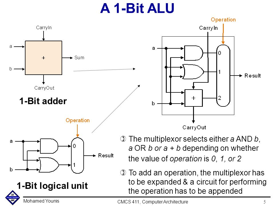 Mohamed Younis CMCS 411, Computer Architecture 5 ) The multiplexor selects either a AND b, a OR b or a + b depending on whether the value of operation is 0, 1, or 2 ) To add an operation, the multiplexor has to be expanded & a circuit for performing the operation has to be appended 1-Bit logical unit A 1-Bit ALU 1-Bit adder