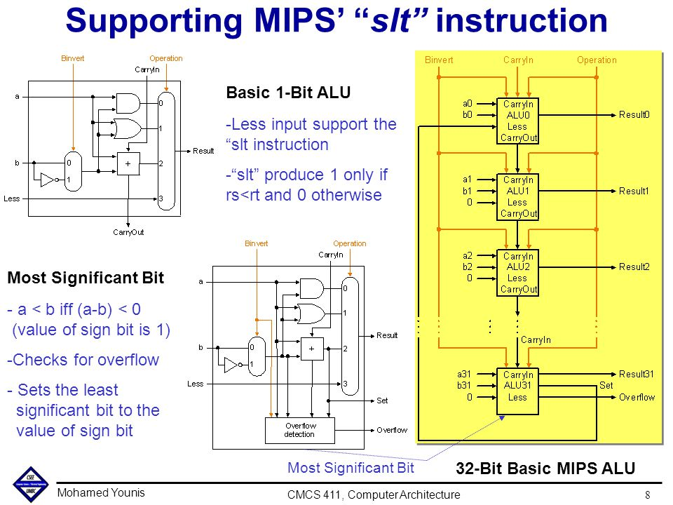 Mohamed Younis CMCS 411, Computer Architecture 8 Supporting MIPS' slt instruction Most Significant Bit Basic 1-Bit ALU -Less input support the slt instruction - slt produce 1 only if rs<rt and 0 otherwise 32-Bit Basic MIPS ALU Most Significant Bit - a < b iff (a-b) < 0 (value of sign bit is 1) -Checks for overflow - Sets the least significant bit to the value of sign bit