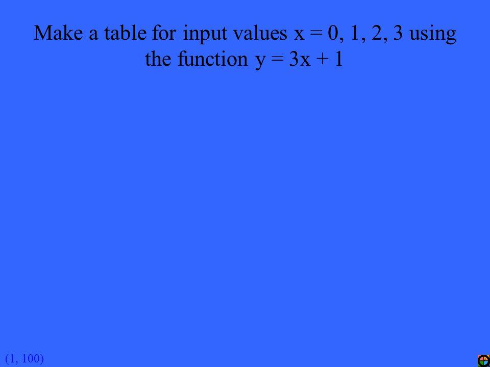 (3, 100A) n = 3