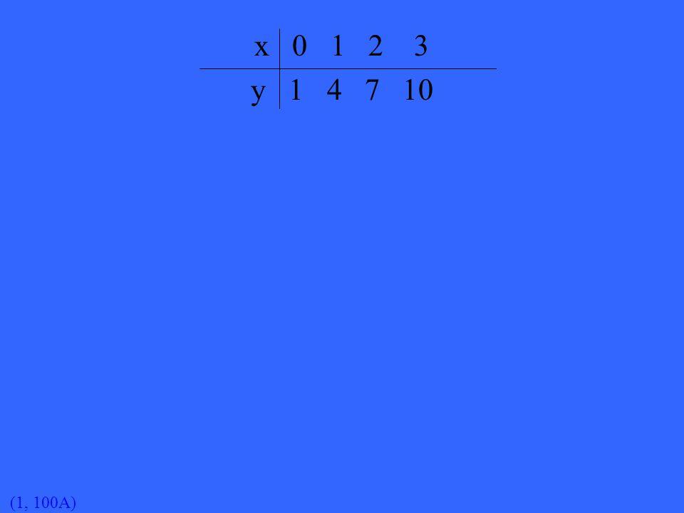 (1, 100A) x 0 1 2 3 y 1 4 7 10